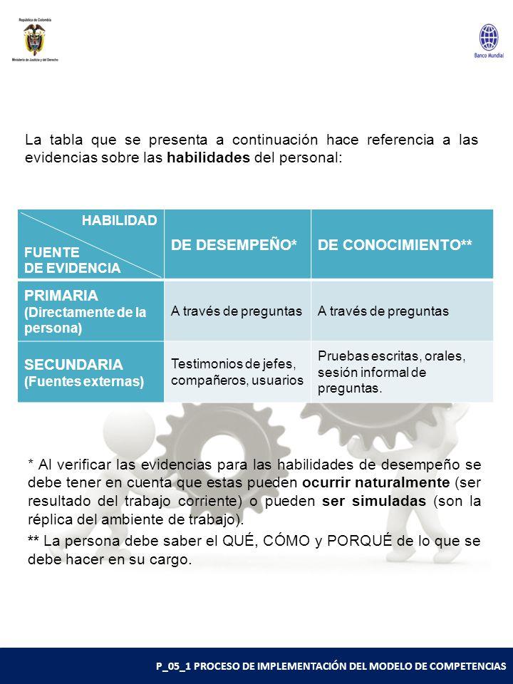 P_05_1 PROCESO DE IMPLEMENTACIÓN DEL MODELO DE COMPETENCIAS La tabla que se presenta a continuación hace referencia a las evidencias sobre las habilidades del personal: HABILIDAD FUENTE DE EVIDENCIA DE DESEMPEÑO*DE CONOCIMIENTO** PRIMARIA (Directamente de la persona) A través de preguntas SECUNDARIA (Fuentes externas) Testimonios de jefes, compañeros, usuarios Pruebas escritas, orales, sesión informal de preguntas.