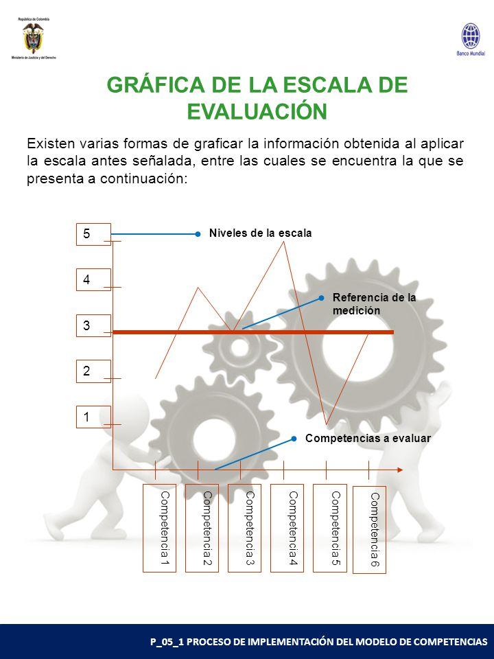 P_05_1 PROCESO DE IMPLEMENTACIÓN DEL MODELO DE COMPETENCIAS 1 2 3 4 5 Competencia 2Competencia 4 Competencia 6 Competencia 1Competencia 3 Competencia 5 GRÁFICA DE LA ESCALA DE EVALUACIÓN Existen varias formas de graficar la información obtenida al aplicar la escala antes señalada, entre las cuales se encuentra la que se presenta a continuación: Niveles de la escala Competencias a evaluar Referencia de la medición