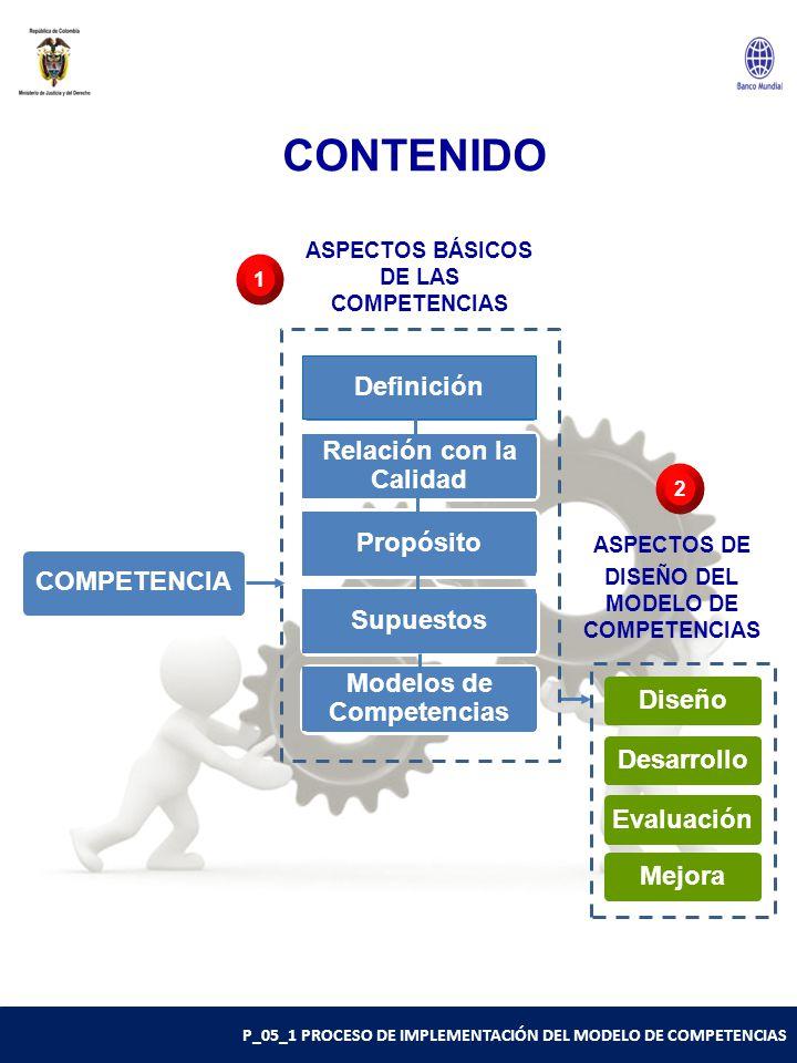 P_05_1 PROCESO DE IMPLEMENTACIÓN DEL MODELO DE COMPETENCIAS CONTENIDO COMPETENCIA Definición Relación con la Calidad PropósitoSupuestos Modelos de Competencias Diseño Desarrollo Evaluación Mejora ASPECTOS BÁSICOS DE LAS COMPETENCIAS ASPECTOS DE DISEÑO DEL MODELO DE COMPETENCIAS 1 2