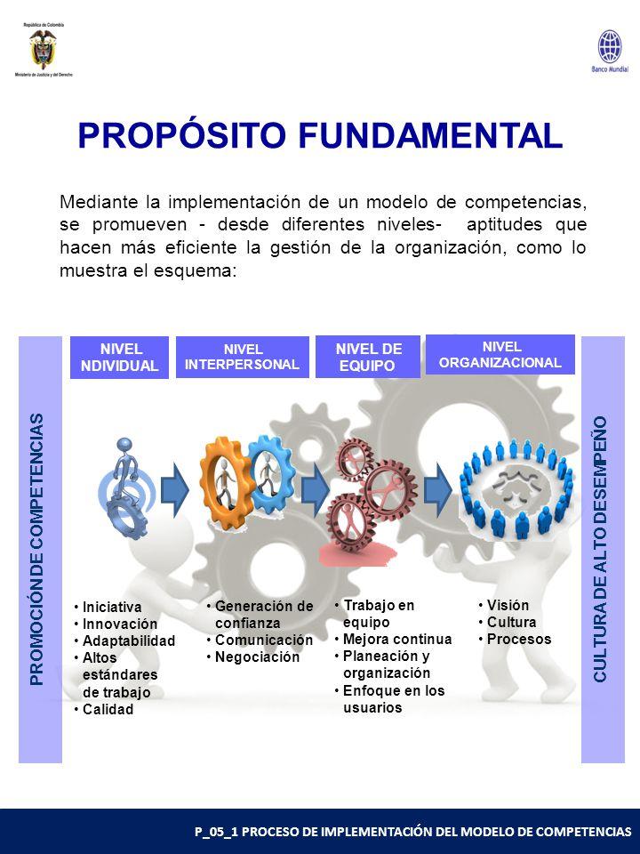 P_05_1 PROCESO DE IMPLEMENTACIÓN DEL MODELO DE COMPETENCIAS PROPÓSITO FUNDAMENTAL PROMOCIÓN DE COMPETENCIAS Iniciativa Innovación Adaptabilidad Altos estándares de trabajo Calidad Generación de confianza Comunicación Negociación Trabajo en equipo Mejora continua Planeación y organización Enfoque en los usuarios Visión Cultura Procesos NIVEL NDIVIDUAL Mediante la implementación de un modelo de competencias, se promueven - desde diferentes niveles- aptitudes que hacen más eficiente la gestión de la organización, como lo muestra el esquema: CULTURA DE ALTO DESEMPEÑO NIVEL INTERPERSONAL NIVEL DE EQUIPO NIVEL ORGANIZACIONAL