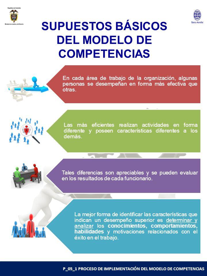 P_05_1 PROCESO DE IMPLEMENTACIÓN DEL MODELO DE COMPETENCIAS SUPUESTOS BÁSICOS DEL MODELO DE COMPETENCIAS En cada área de trabajo de la organización, algunas personas se desempeñan en forma más efectiva que otras.