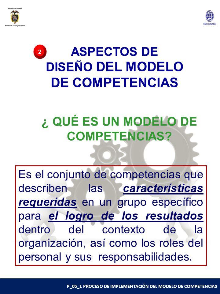P_05_1 PROCESO DE IMPLEMENTACIÓN DEL MODELO DE COMPETENCIAS ASPECTOS DE DISEÑO DEL MODELO DE COMPETENCIAS 2 Es el conjunto de competencias que describen las características requeridas en un grupo específico para el logro de los resultados dentro del contexto de la organización, así como los roles del personal y sus responsabilidades.