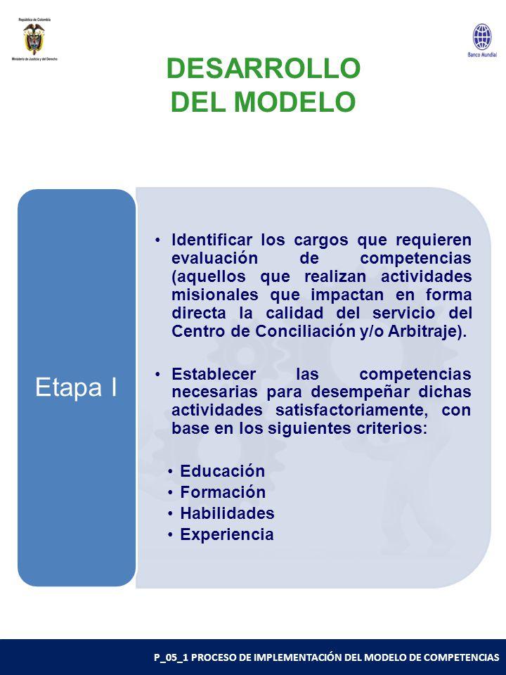 P_05_1 PROCESO DE IMPLEMENTACIÓN DEL MODELO DE COMPETENCIAS Identificar los cargos que requieren evaluación de competencias (aquellos que realizan actividades misionales que impactan en forma directa la calidad del servicio del Centro de Conciliación y/o Arbitraje).
