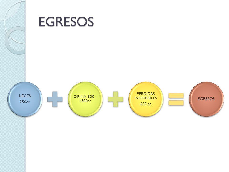 EGRESOS HECES 250cc ORINA 800 - 1500cc PERDIDAS INSENSIBLES 600 cc EGRESOS