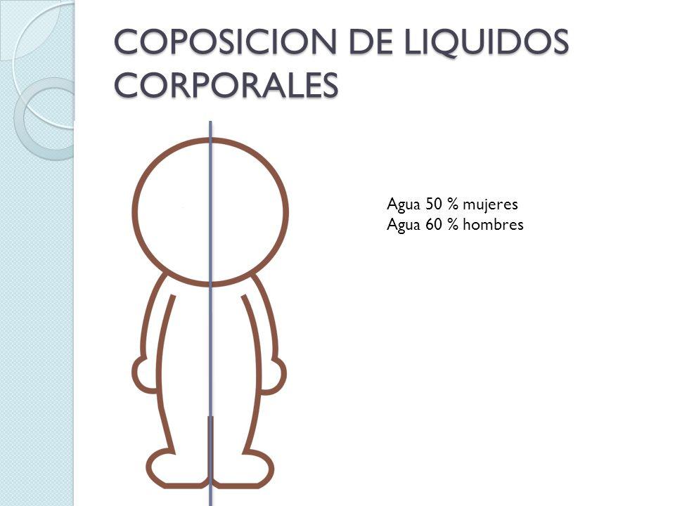 COPOSICION DE LIQUIDOS CORPORALES Agua 50 % mujeres Agua 60 % hombres