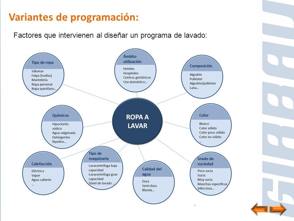 Variantes de programación: Factores que intervienen al diseñar un programa de lavado:
