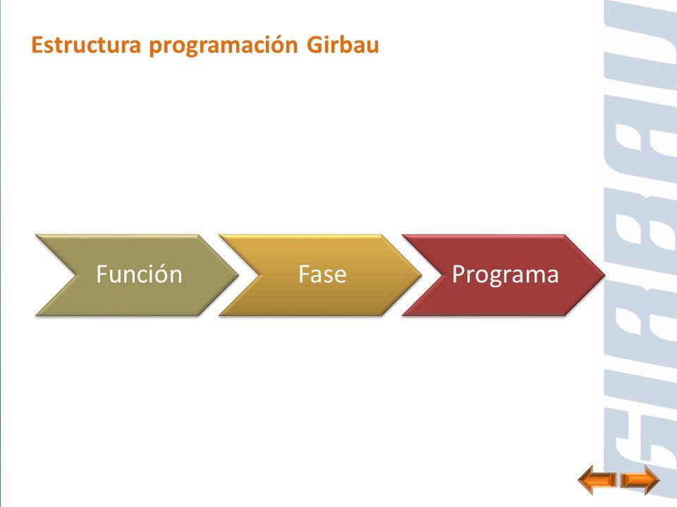 Estructura programación Girbau FunciónFasePrograma