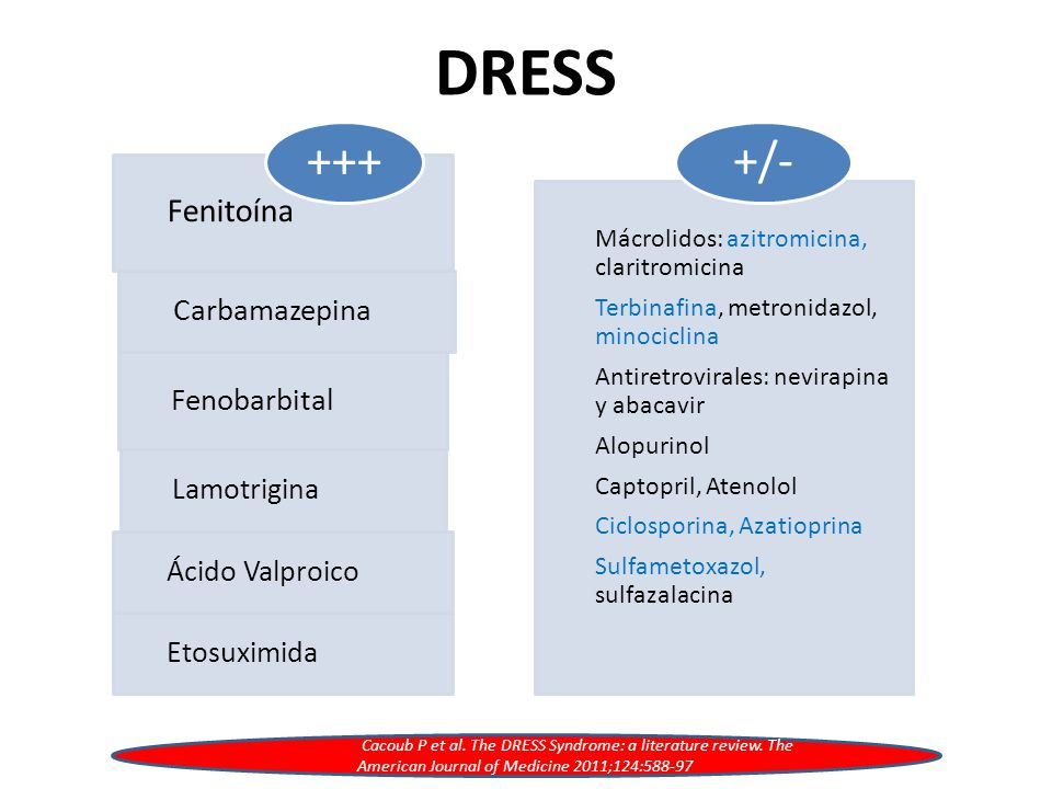 DRESS Fenitoína Carbamazepina Fenobarbital Lamotrigina Ácido Valproico Etosuximida +++ Mácrolidos: azitromicina, claritromicina Terbinafina, metronidazol, minociclina Antiretrovirales: nevirapina y abacavir Alopurinol Captopril, Atenolol Ciclosporina, Azatioprina Sulfametoxazol, sulfazalacina +/- Cacoub P et al.