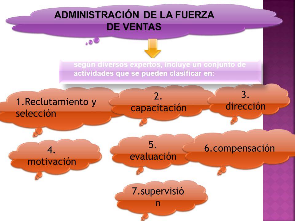 ADMINISTRACIÓN DE LA FUERZA DE VENTAS 1.Reclutamiento y selección 4. motivación 5. evaluación 2. capacitación 3. dirección 6.compensación 7.supervisió