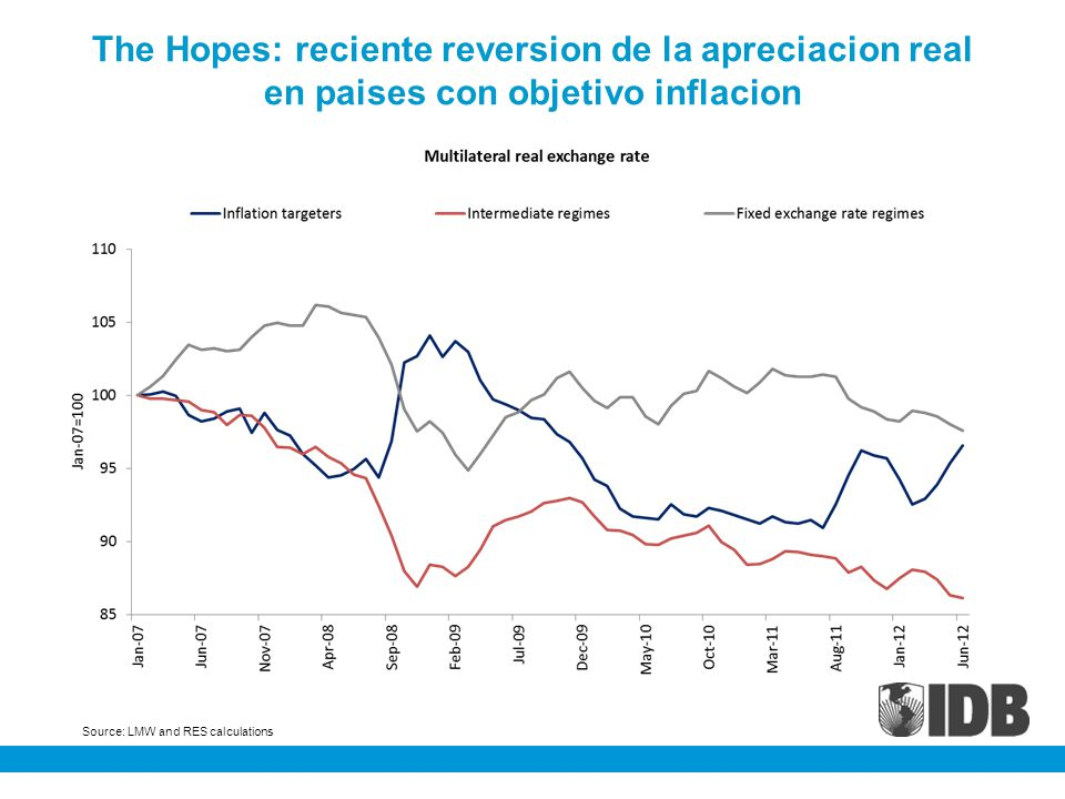 Source: LMW and RES calculations The Hopes: reciente reversion de la apreciacion real en paises con objetivo inflacion