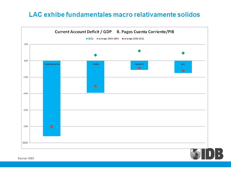 Source: WEO LAC exhibe fundamentales macro relativamente solidos