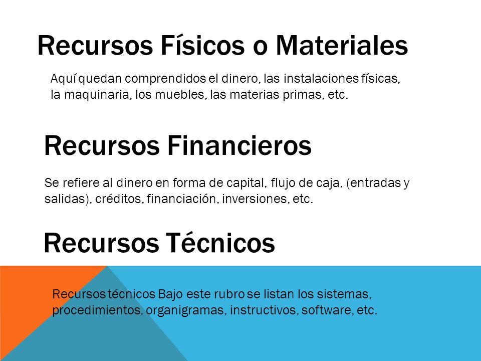 Recursos Físicos o Materiales Aquí quedan comprendidos el dinero, las instalaciones físicas, la maquinaria, los muebles, las materias primas, etc. Se