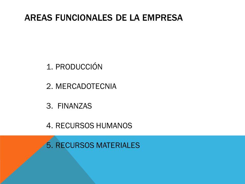 AREAS FUNCIONALES DE LA EMPRESA 1.PRODUCCIÓN 2.MERCADOTECNIA 3. FINANZAS 4.RECURSOS HUMANOS 5.RECURSOS MATERIALES