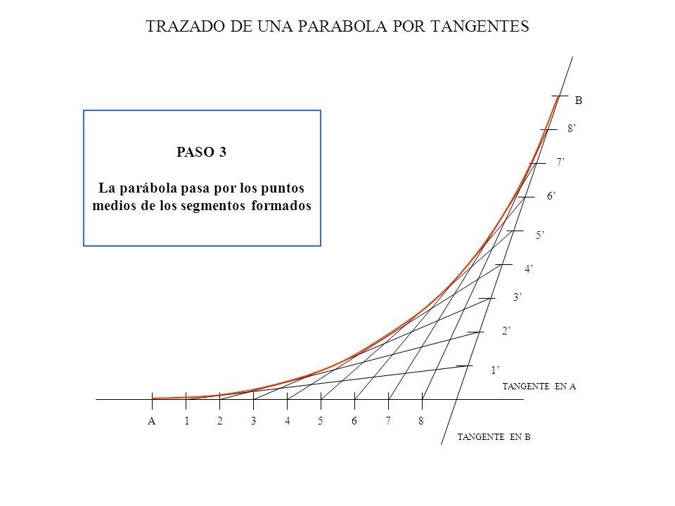DATOS: Dos puntos pertenecientes a la parábola (A y B) Tangentes en esos puntos PASO 1 Dividir ambas tangentes en el mismo número de partes iguales PASO 2 Unir uno a uno los puntos obtenidos en la tangente A con los obtenidos en la tangente B.