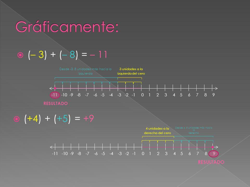  (– 3) + (– 8) = – 11 -11 -10 -9 -8 -7 -6 -5 -4 -3 -2 -1 0 1 2 3 4 5 6 7 8 9 3 unidades a la izquierda del cero Desde -3, 8 unidades más hacia la izq