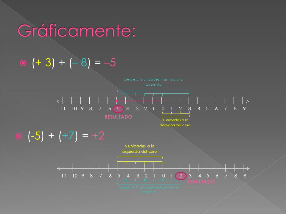  (+ 3) + (– 8) = –5 -11 -10 -9 -8 -7 -6 -5 -4 -3 -2 -1 0 1 2 3 4 5 6 7 8 9 3 unidades a la derecha del cero Desde 3, 8 unidades más hacia la izquierd