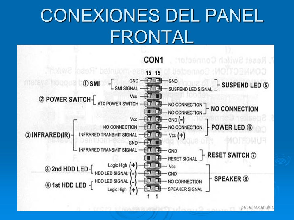 CONEXIONES DEL PANEL FRONTAL