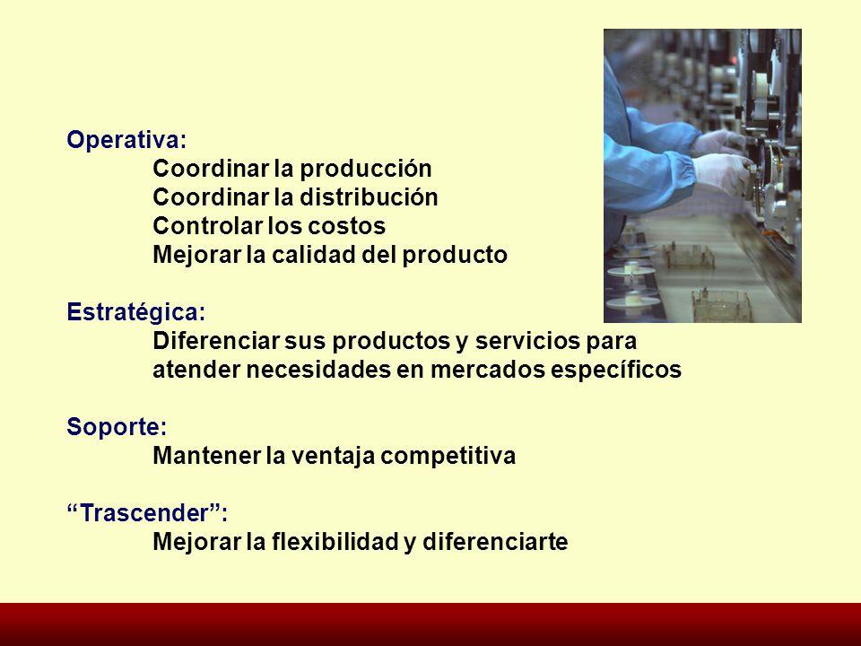 Operativa: Coordinar la producción Coordinar la distribución Controlar los costos Mejorar la calidad del producto Estratégica: Diferenciar sus product
