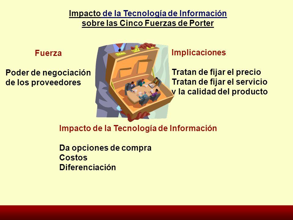 Fuerza Poder de negociación de los proveedores Implicaciones Tratan de fijar el precio Tratan de fijar el servicio y la calidad del producto Impacto d