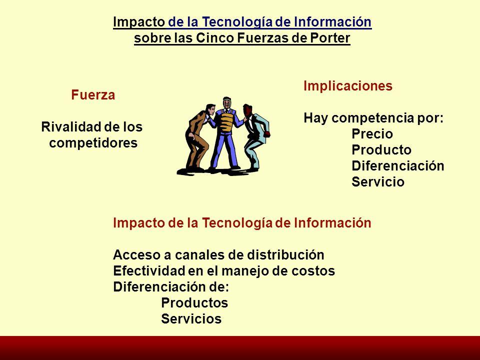 Fuerza Rivalidad de los competidores Implicaciones Hay competencia por: Precio Producto Diferenciación Servicio Impacto de la Tecnología de Informació