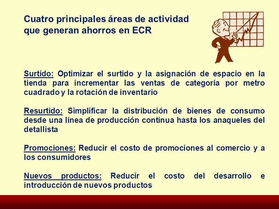 Cuatro principales áreas de actividad que generan ahorros en ECR Surtido: Optimizar el surtido y la asignación de espacio en la tienda para incrementa