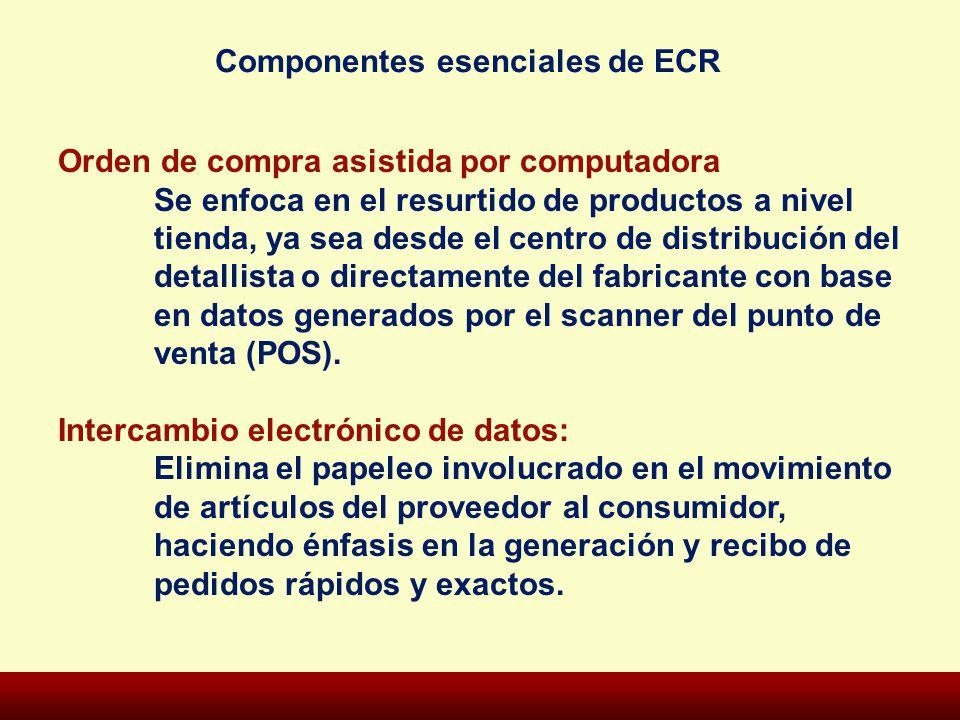 Componentes esenciales de ECR Orden de compra asistida por computadora Se enfoca en el resurtido de productos a nivel tienda, ya sea desde el centro d