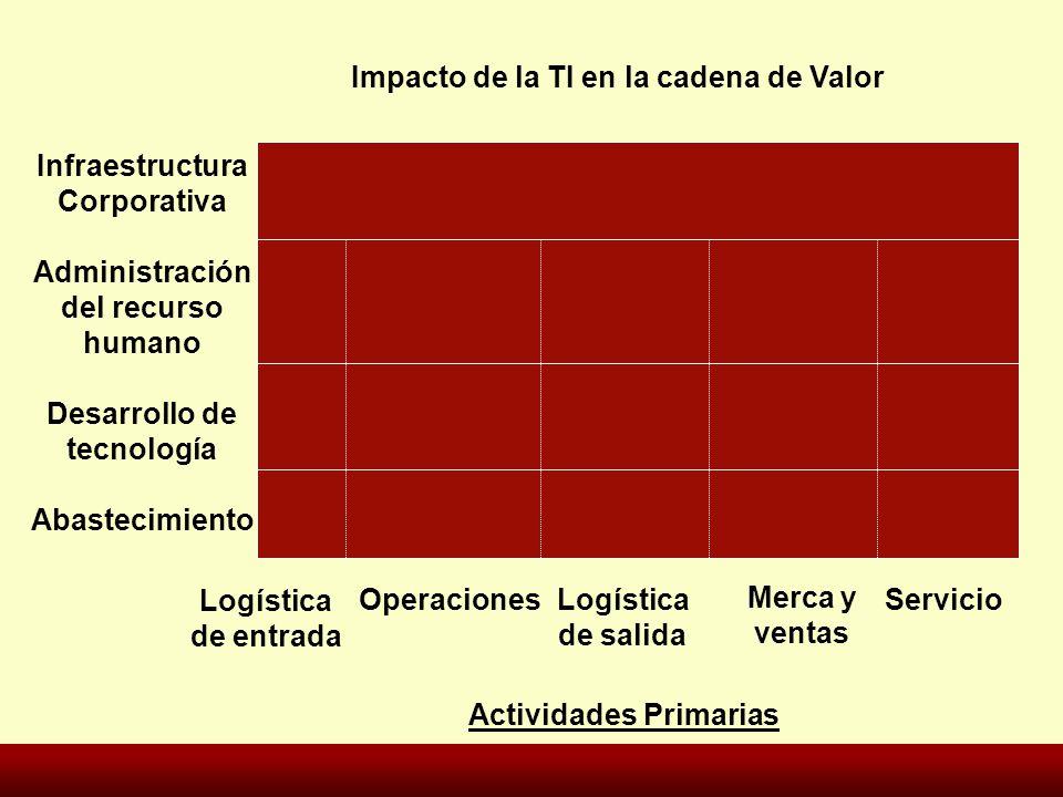 Impacto de la TI en la cadena de Valor Infraestructura Corporativa Administración del recurso humano Desarrollo de tecnología Abastecimiento Logística