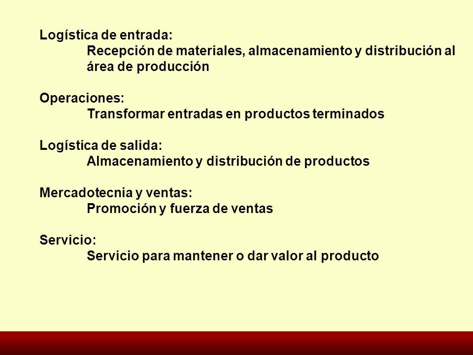 Logística de entrada: Recepción de materiales, almacenamiento y distribución al área de producción Operaciones: Transformar entradas en productos term