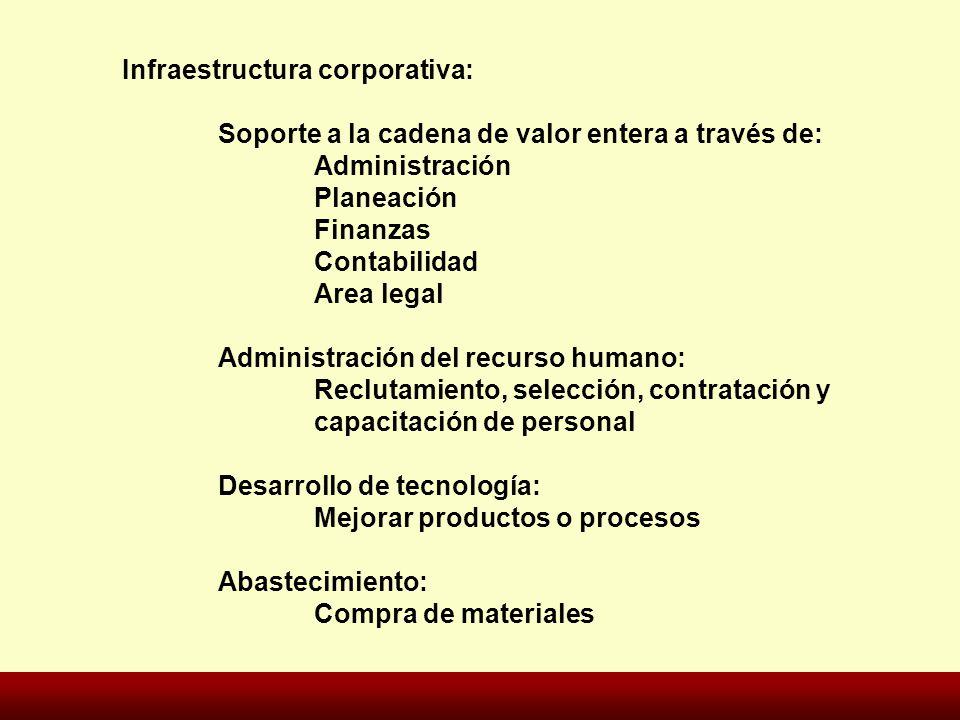 Infraestructura corporativa: Soporte a la cadena de valor entera a través de: Administración Planeación Finanzas Contabilidad Area legal Administració