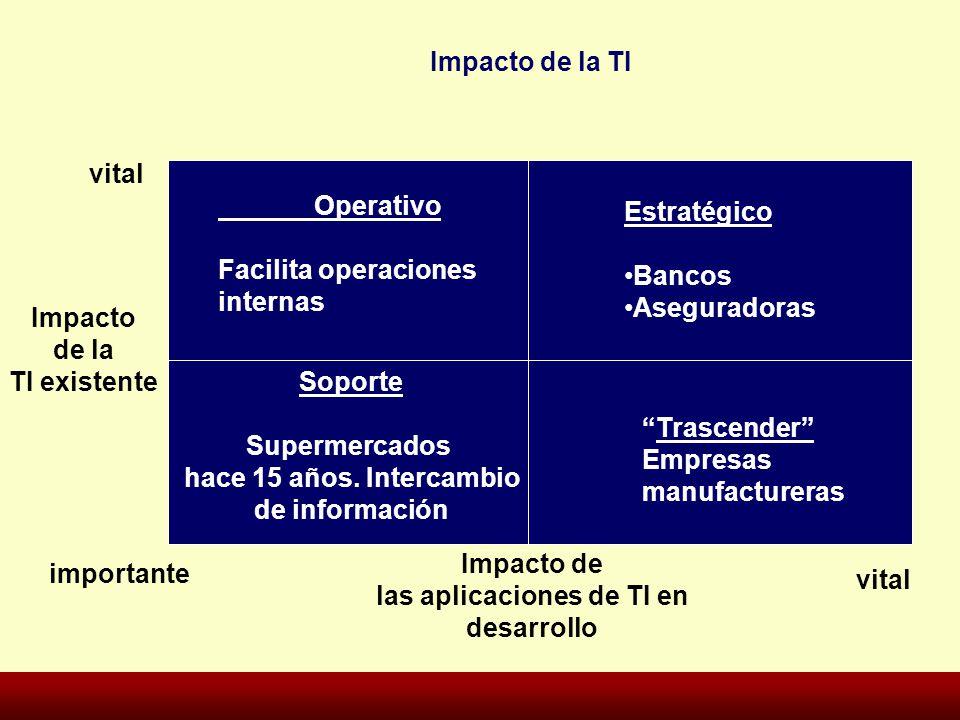 Impacto de la TI Impacto de la TI existente Impacto de las aplicaciones de TI en desarrollo vital importante vital Estratégico Bancos Aseguradoras Sop