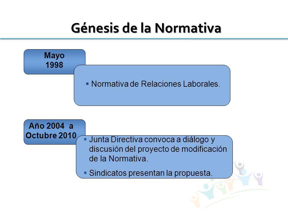 Génesis de la Normativa Año 2004 a Octubre 2010  Junta Directiva convoca a diálogo y discusión del proyecto de modificación de la Normativa.
