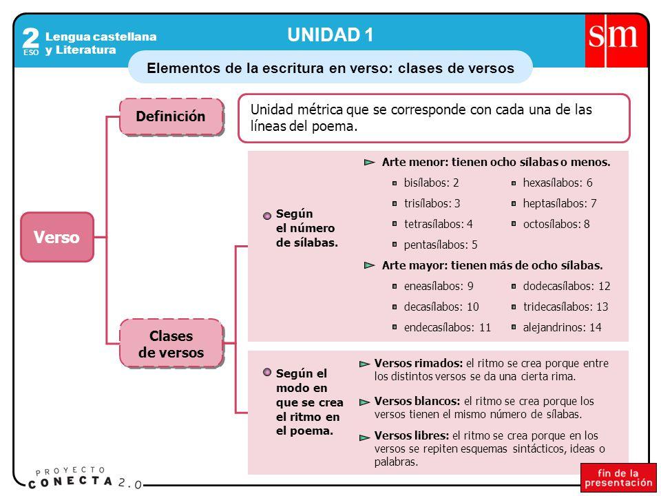 Lengua castellana y Literatura 2 ESO Elementos de la escritura en verso: clases de versos UNIDAD 1 Clases de versos Definición Verso Unidad métrica que se corresponde con cada una de las líneas del poema.