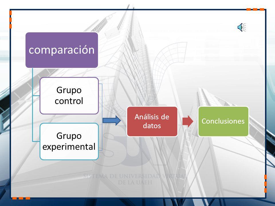 Método Científico 1.- Conocimiento del hecho, problema o fenómeno.