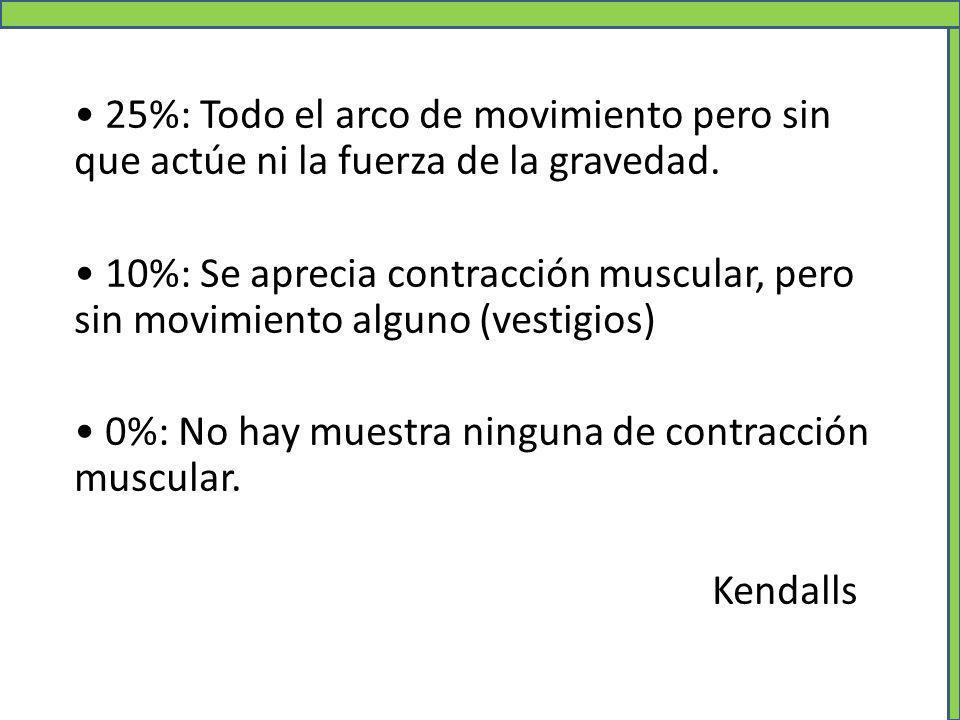25%: Todo el arco de movimiento pero sin que actúe ni la fuerza de la gravedad. 10%: Se aprecia contracción muscular, pero sin movimiento alguno (vest