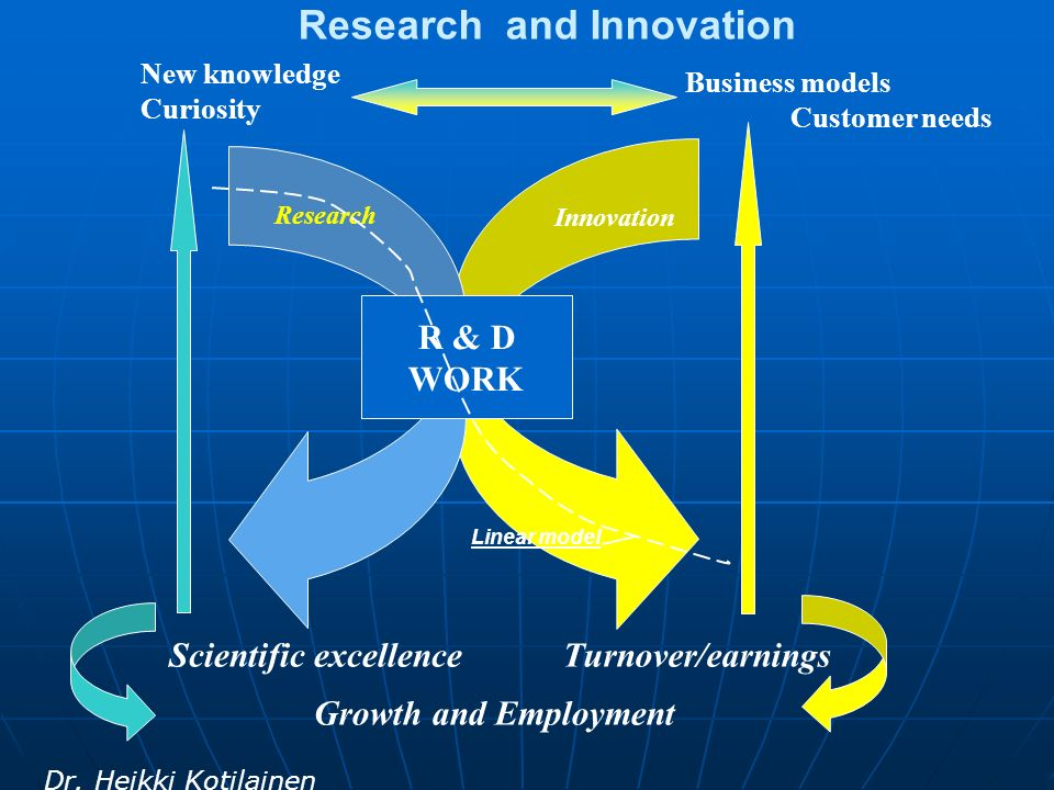 Research and Innovation Scientific excellenceTurnover/earnings Growth and Employment Business models Customer needs New knowledge Curiosity R & D WORK Innovation Research Dr.
