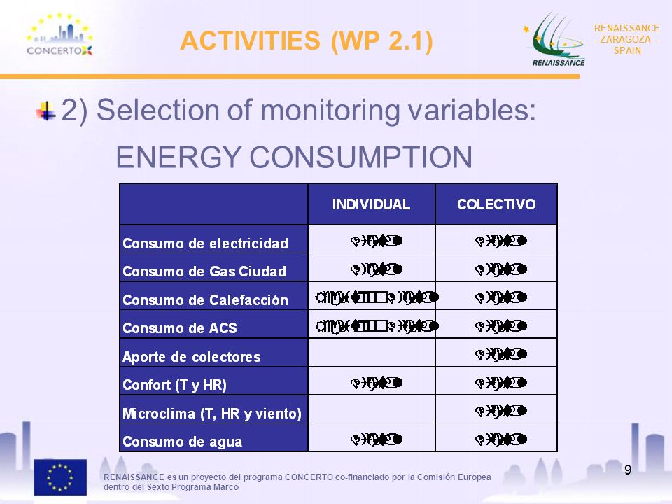 RENAISSANCE es un proyecto del programa CONCERTO co-financiado por la Comisión Europea dentro del Sexto Programa Marco RENAISSANCE - ZARAGOZA - SPAIN 9 ACTIVITIES (WP 2.1) 2) Selection of monitoring variables: ENERGY CONSUMPTION