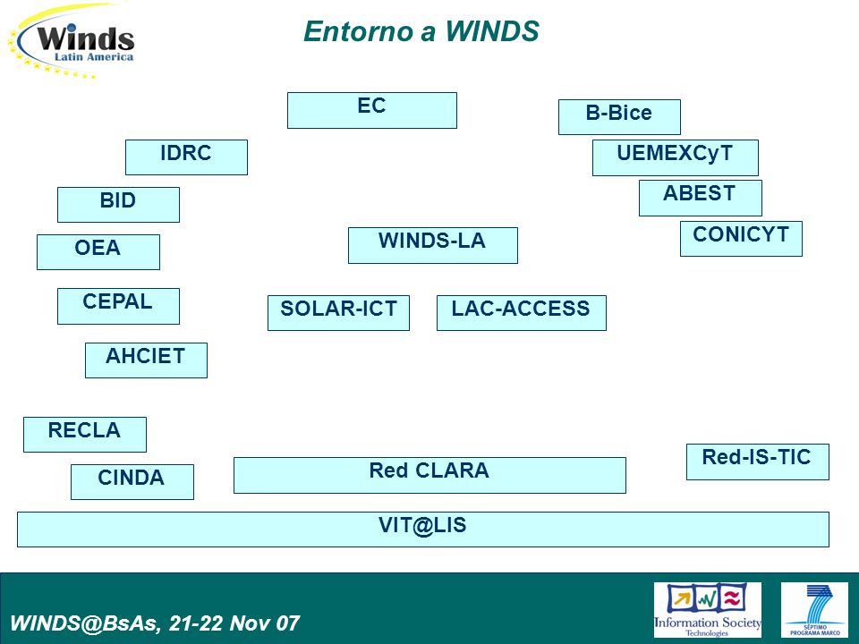 WINDS@BsAs, 21-22 Nov 07 Entorno a WINDS SOLAR-ICTLAC-ACCESS Red CLARA BID IDRC VIT@LIS CEPAL OEA AHCIET CINDA RECLA Red-IS-TIC WINDS-LA ABEST UEMEXCyT B-Bice CONICYT EC