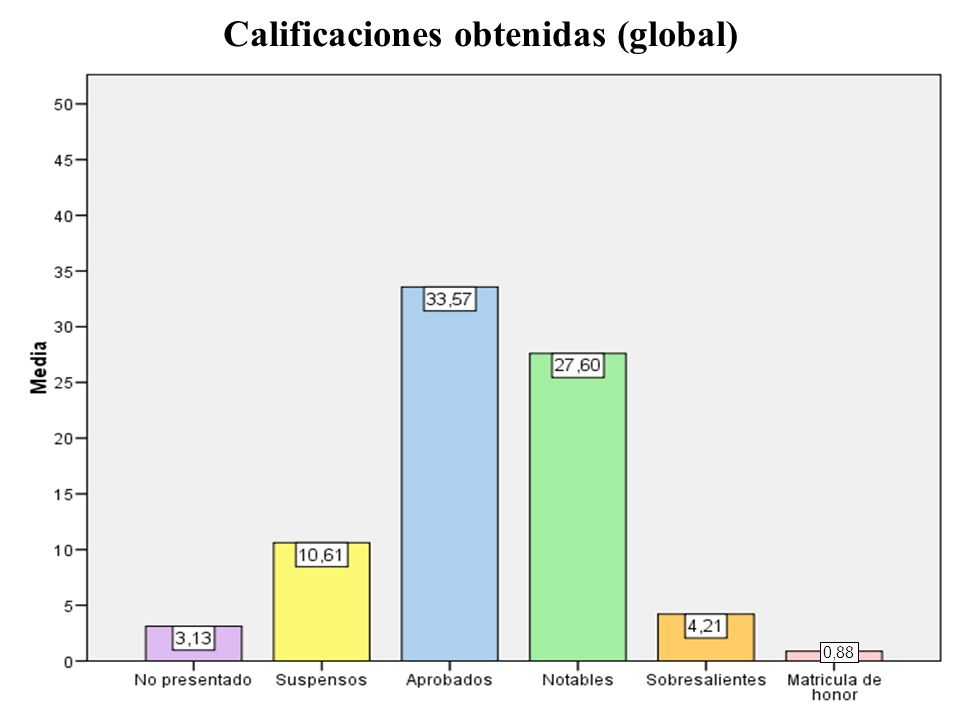Calificaciones obtenidas (global) 0,88