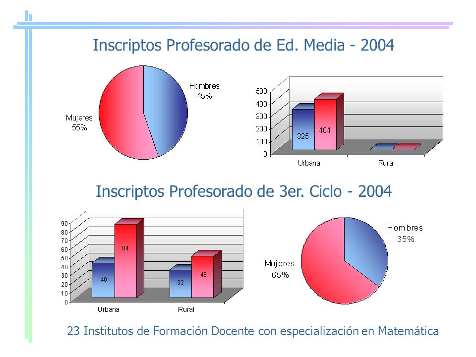 Inscriptos Profesorado de Ed. Media - 2004 Inscriptos Profesorado de 3er.