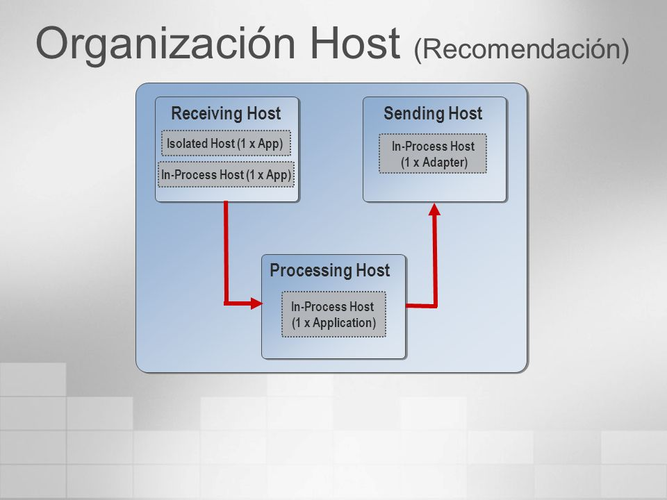 Organización Host (Recomendación) Receiving Host Sending Host Processing Host Isolated Host (1 x App) In-Process Host (1 x App) In-Process Host (1 x Application) In-Process Host (1 x Adapter)