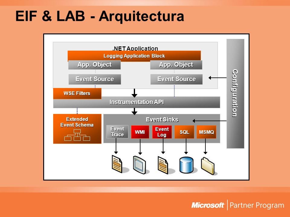 .NET Application Logging Application Block EIF & LAB - Arquitectura Instrumentation API Event Sinks Event Sinks WMI Event Trace Event Log Extended Event Schema App.