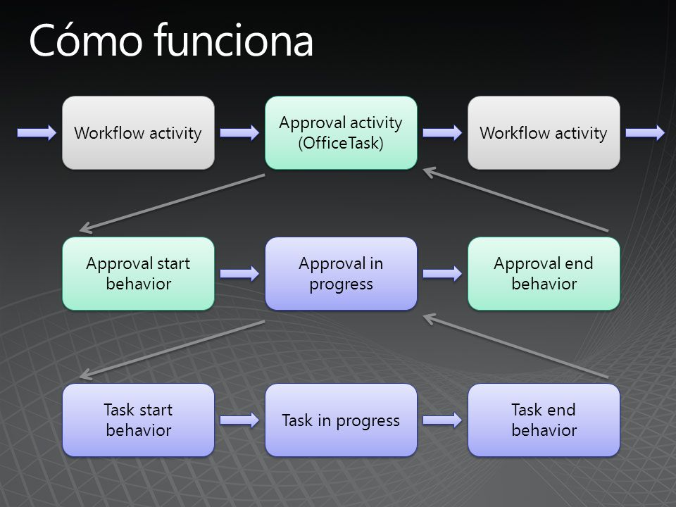 Workflow activity Approval activity (OfficeTask) Approval activity (OfficeTask) Workflow activity Approval start behavior Approval in progress Approval end behavior Task start behavior Task in progress Task end behavior