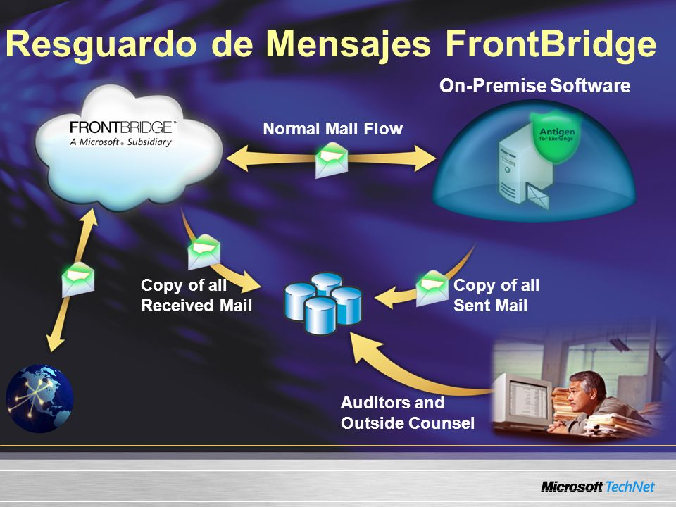Resguardo de Mensajes FrontBridge On-Premise Software Auditors and Outside Counsel Normal Mail Flow Copy of all Received Mail Copy of all Sent Mail