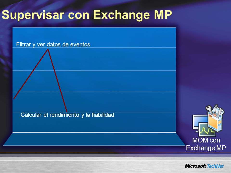 Supervisar con Exchange MP Filtrar y ver datos de eventos Calcular el rendimiento y la fiabilidad MOM con Exchange MP
