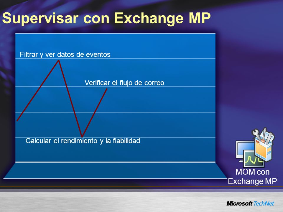 Supervisar con Exchange MP Filtrar y ver datos de eventos Calcular el rendimiento y la fiabilidad Verificar el flujo de correo MOM con Exchange MP