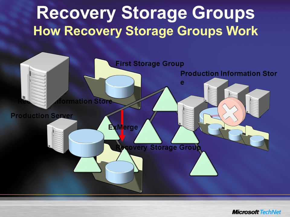 Recovery Storage Groups How Recovery Storage Groups Work Production Information Stor e Recovery Information Store Recovery Storage Group First Storage Group Production Server ExMerge