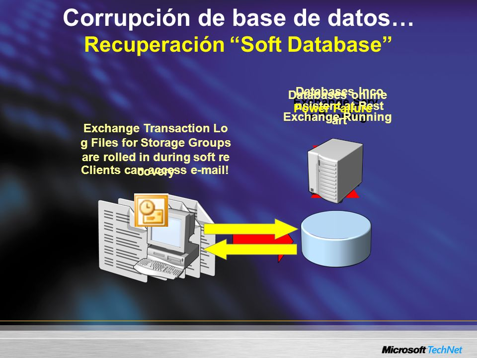 Corrupción de base de datos… Recuperación Soft Database X Exchange Serv er Running Databases Inco nsistent at Rest art Exchange Transaction Lo g Files for Storage Groups are rolled in during soft re covery Power Failure Databases online Exchange Running Clients can access e-mail!