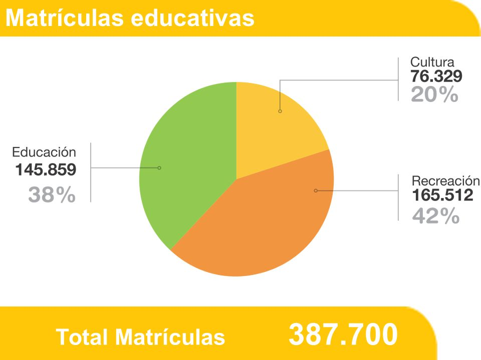 Total Matrículas 387.700 Matrículas educativas
