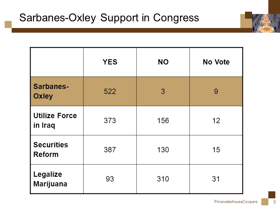 PricewaterhouseCoopers 3 Sarbanes-Oxley Support in Congress YESNONo Vote Sarbanes- Oxley 52239 Utilize Force in Iraq 37315612 Securities Reform 38713015 Legalize Marijuana 9331031