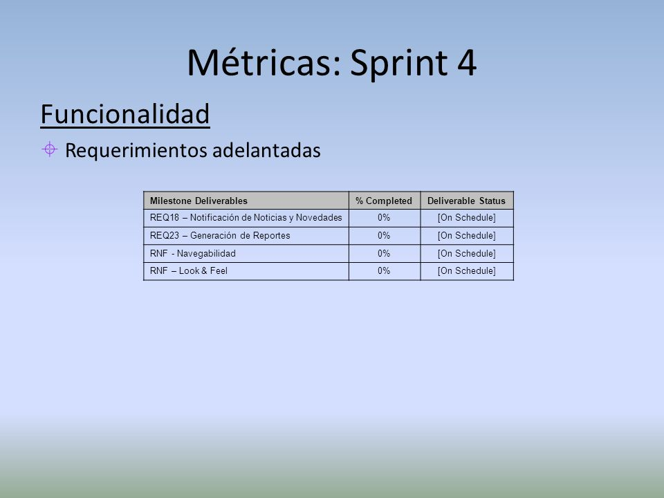 Métricas: Sprint 4 Funcionalidad Requerimientos adelantadas Milestone Deliverables% CompletedDeliverable Status REQ18 – Notificación de Noticias y Novedades0%[On Schedule] REQ23 – Generación de Reportes0%[On Schedule] RNF - Navegabilidad0%[On Schedule] RNF – Look & Feel0%[On Schedule]